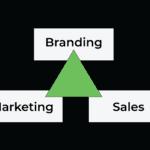 branding marketing sales alignment